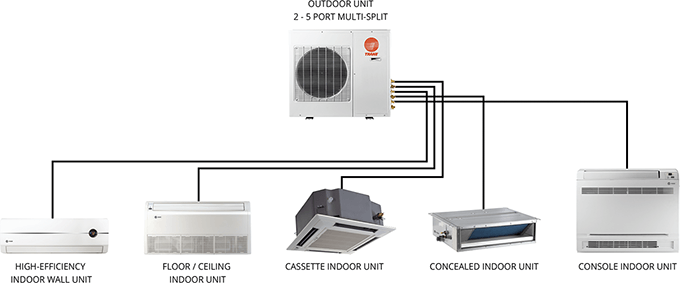 Multi-Split Ductless Air Conditioner