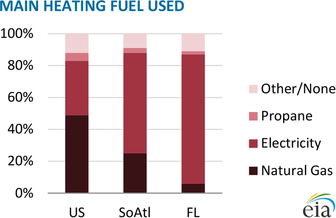 Main Heating Fuel Used in Florida - Graph
